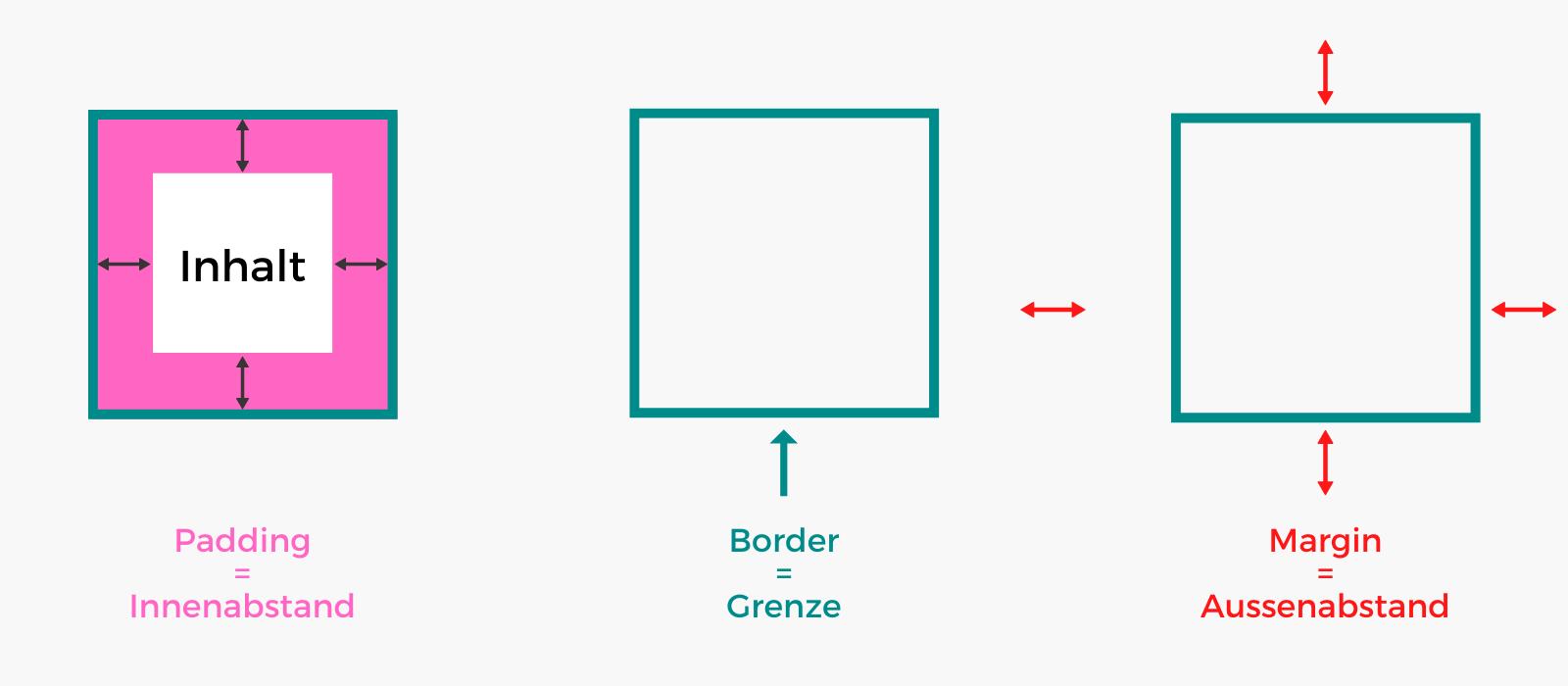 Padding = Innenabstand, Margin = Aussenabstand, Border = Elementgrenze
